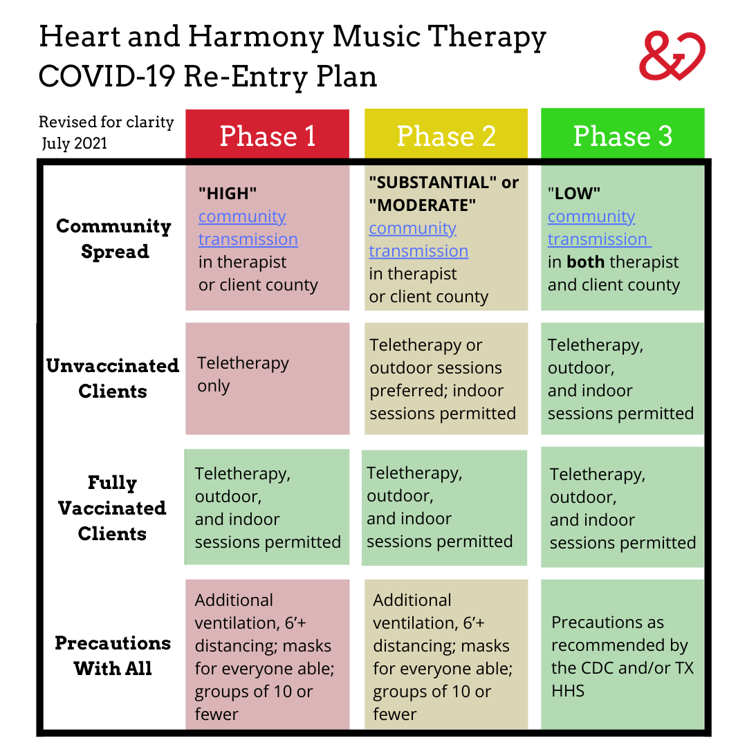 Heart and Harmony Music Therapy COVID-19 Re-Entry Plan